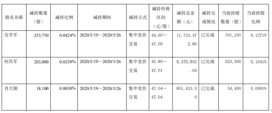 天味食品3名股东合计减持47.49万股 套现约2205.57万元