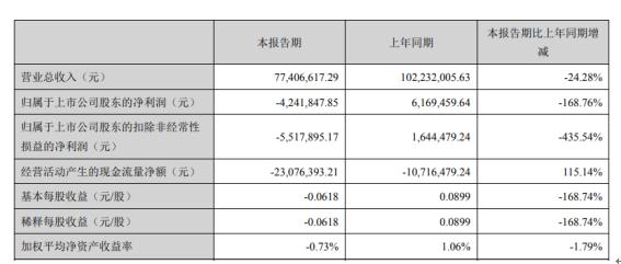 万隆光电2020年一季度亏损424.18万由盈转亏 上下游客户复工延迟