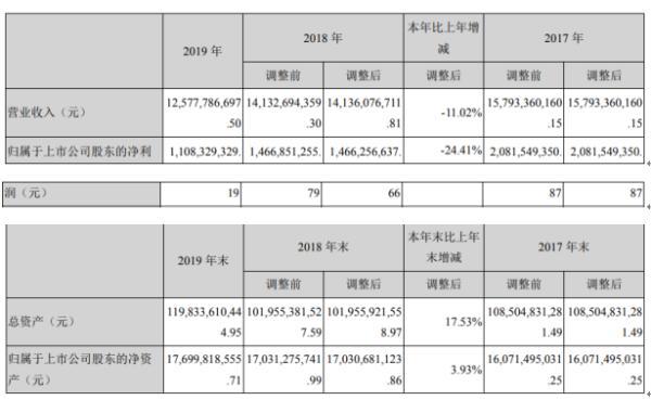 中天金融2019年净利11.08亿下滑24.41% 董事长薪酬101.3万