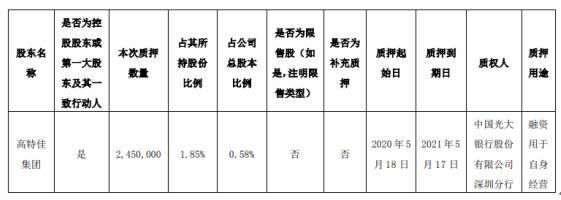 博雅生物股东高特佳集团质押245万股 用于自身经营