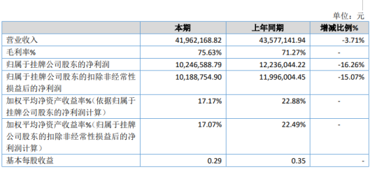 大洋义天2019年净利1024.66万下滑16.26% 外购商品销售收入同比减少