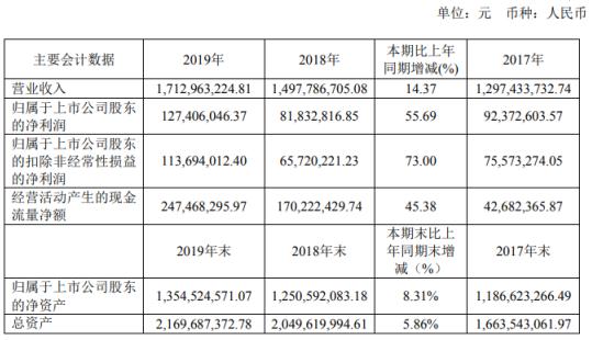 龙蟠科技2019年净利1.27亿增长55.69% 董事薪酬75.19万