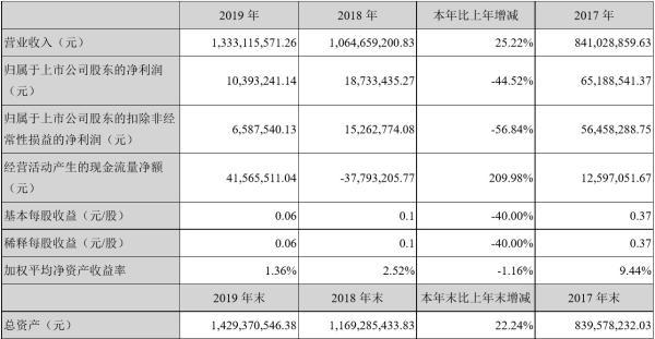 和胜股份2019年净利1039.32万 下降44.52% 董事长李建湘薪酬36.3万