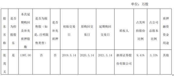 健盛集团股东张茂义质押1387万股 用于补充质押