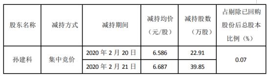 隆华科技股东孙建科减持62.76万股 套现约419.68万元