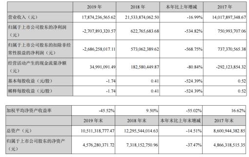 跨境通2019年亏损27.08亿由盈转亏 董事长薪酬99.22万