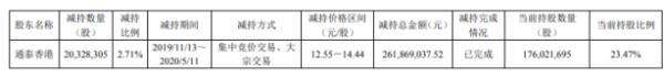 纽威股份股东通泰香港减持2032.83万股 套现约2.62亿元