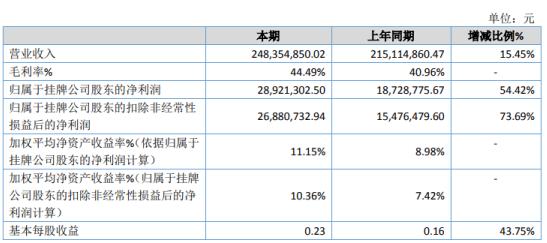 丰泽股份2019年净利2892.13万增长54.42% 毛利率增加