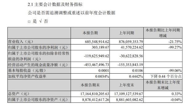 中信国安2020年一季度盈利30.32万元 同比减少99%