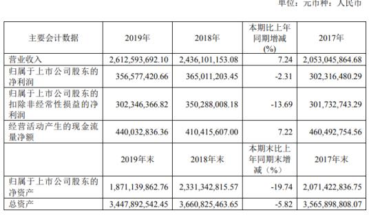 歌力思2019年净利3.57亿下滑2.31% 董事长薪酬95万