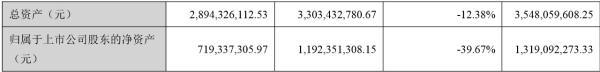 东易日盛2019年亏损2.49亿 董事长陈辉薪酬132.77万