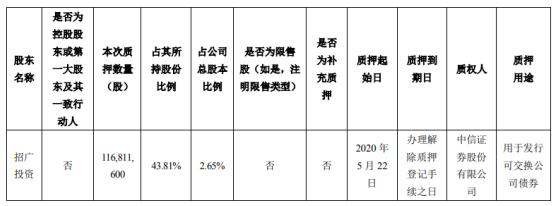 顺丰控股股东招广投资质押1.17亿股 用于发行可交换公司债券