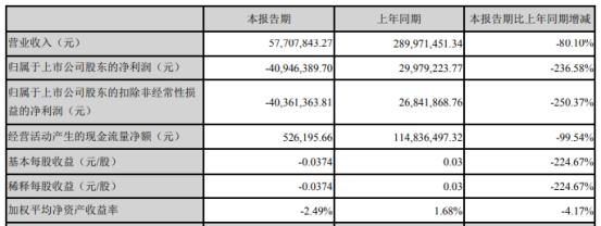 科迪乳业2020年第一季度亏损4094.64万由盈转亏 应收销售货款减少所致
