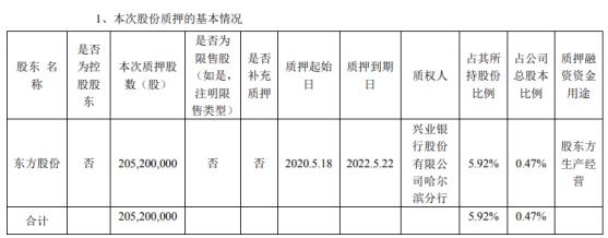 民生银行股东东方股份质押2.05亿股 用于股东方生产经营