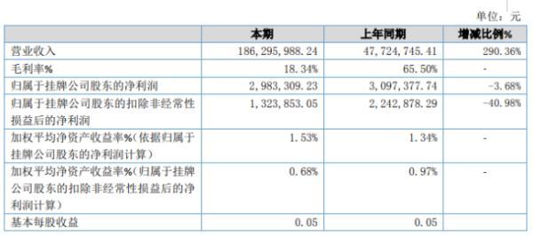 长信畅中2019年净利298.33万下滑3.68% 综合毛利率降低