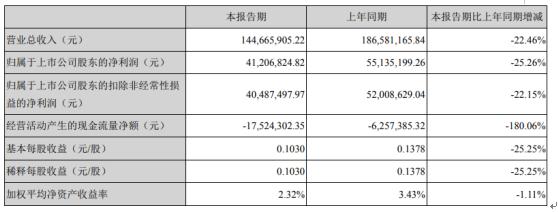 宏达电子2020年一季度净利4120.68万下滑25.26% 下游客户复工时间延迟