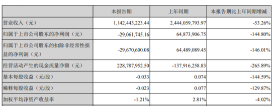 众信旅游2020年第一季度亏损2906.17万由盈转亏 2-3月业务收入很少