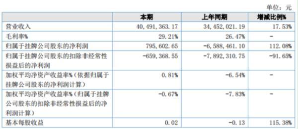 盈博莱2019年净利79.56万 较上年同期扭亏为盈