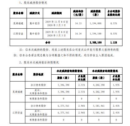 蠡湖股份2名股东合计减持239万股 套现合计约3425万元