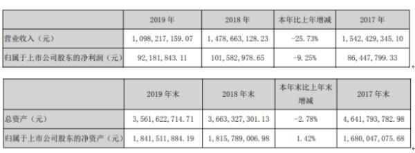 达安基因2019年净利9218.18万下滑9.25% 董事长薪酬71.5万
