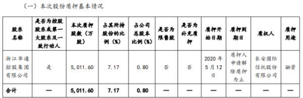 世纪华通股东华通控股质押5011.6万股 用于融资