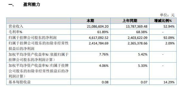 岐达科技2019年盈利461.71万增长92% 扩大经营规模
