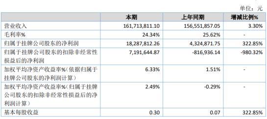 大通物流2019年净利1828.78万增长322.85% 财务费用减少