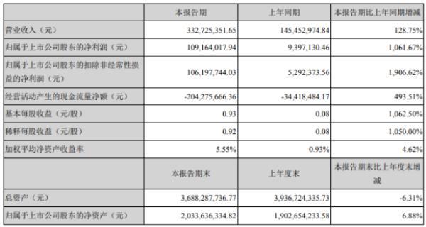 金溢科技2020年第一季度盈利1.09亿元 增长1,061.67% 销售收入增加