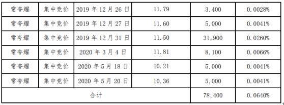 华凯创意股东常夸耀减持7.84万股 套现约90.16万元