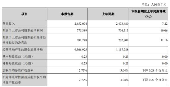 苏州银行2020年一季度净利7.75亿 增长10.06%