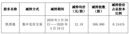 桂发祥股东凯普德减持50万股 套现约609.5万元