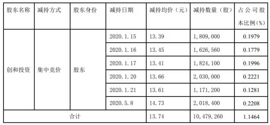 和而泰股东创和投资减持1047.93万股 套现约1.44亿元