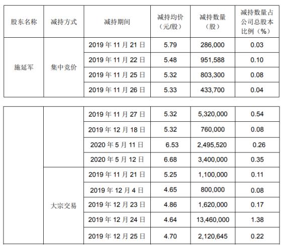 金字火腿3名股东合计减持3860.43万股 套现约2.05亿元