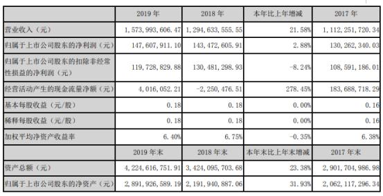 思创医惠2019年净利1.48亿增长2.88% 董事长薪酬77.55万