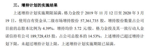 长园集团股东格力金投增持5736.17万股 耗资约3.28亿元