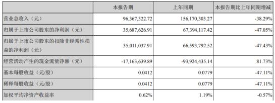 万邦达2020年一季度净利3568.76万下滑47.05% 工程项目延期复工