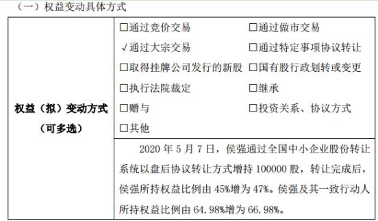 创新安全股东侯强增持10万股 权益变动后持股比例为47%