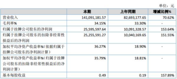 金百汇2019年净利2559.56万增长153.64% 拓展业务市场