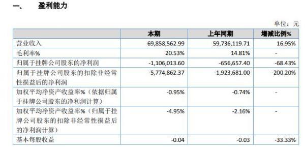 钜芯集成2019年亏损110.60万元亏损增长 信用减值损失于上期期末增加