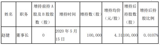 耀皮玻璃股东赵健增持10万股 耗资约43.1万元
