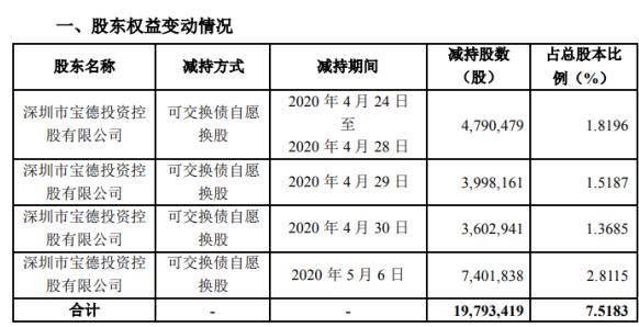 中青宝股东宝德控股减持1979.34万股 套现约2.22亿元