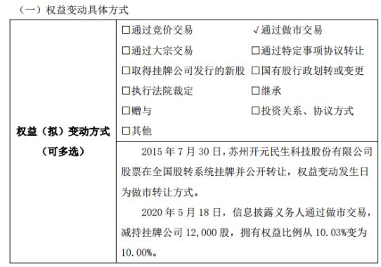 民生科技股东胡为民减持1.2万股 权益变动后持股比例为10%