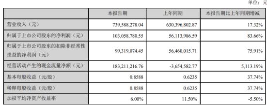 小熊电器2020年一季度净利1.03亿增长83.66% 收到的政府补助所致