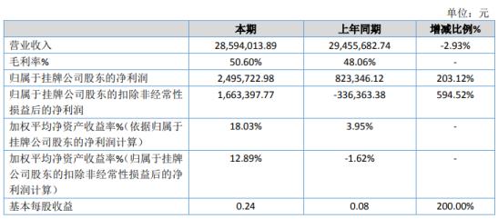联网科技2019年净利249.57万增长203.12% 研发费用减少