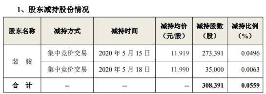 天华超净股东裴骏减持30.84万股 套现约367.57万元