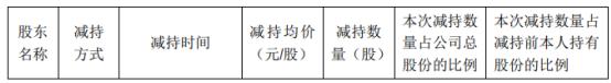 众兴菌业股东袁斌减持87.75万股 套现约741.02万元