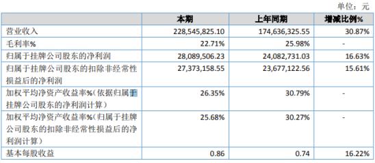 平安环保2019年净利2808.95万增长16.63% 业务增加