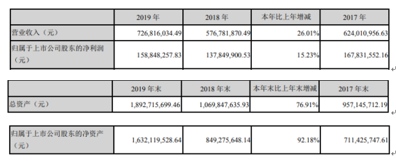 五方光电2019年净利1.59亿增长15.23% 董事长薪酬45万