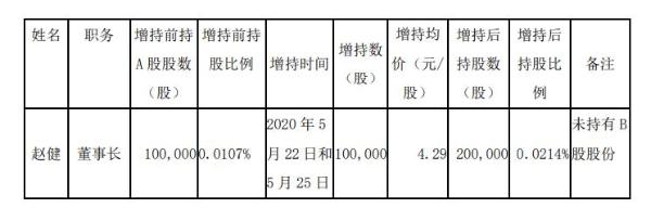 耀皮玻璃董事长赵健增持10万股 耗资约43万元