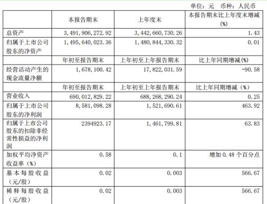 华纺股份第一季度盈利858.11万 较上年同期增长463.92%